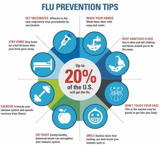 Flu Prevention Tips and Causes